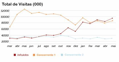InfoJobs segue como site de empregos online mais visitado no Brasil